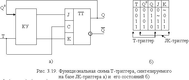 Функциональная схема d-триггера может быть получена из схемы jk-триггера (pucl45d)